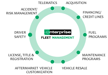 E&I Enterprise Fleet Contract