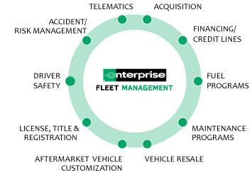 E&I Enterprise Fleet Contract
