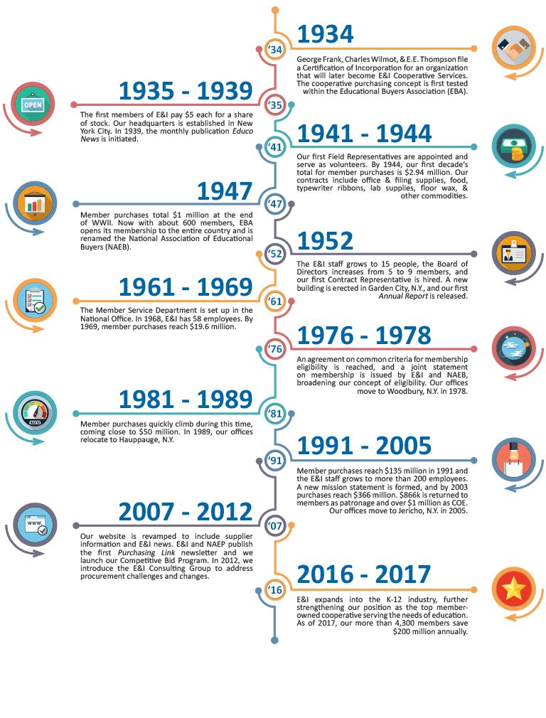 History of E&I